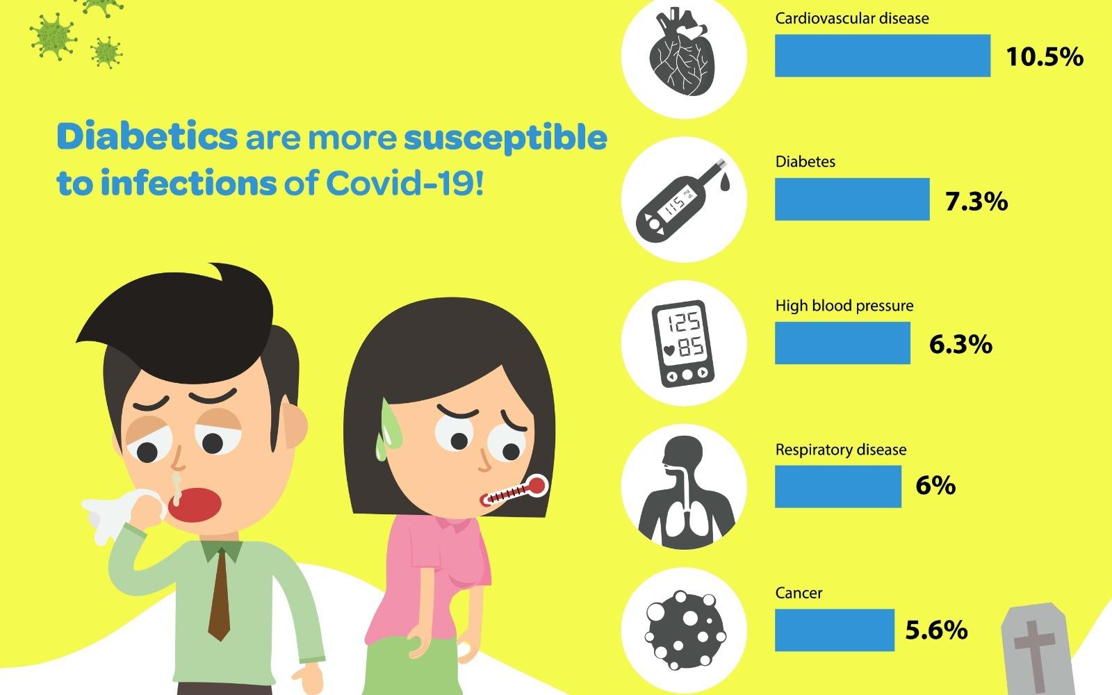 Pentingnya menjaga gula darah penderita diabetes saat Pandemi Covid 19